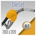 Pack optimisés pour moteur diesel de 2003 à 2019.